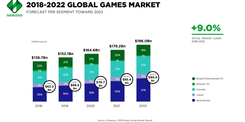 Projection of the global games market; Spin Casino blog