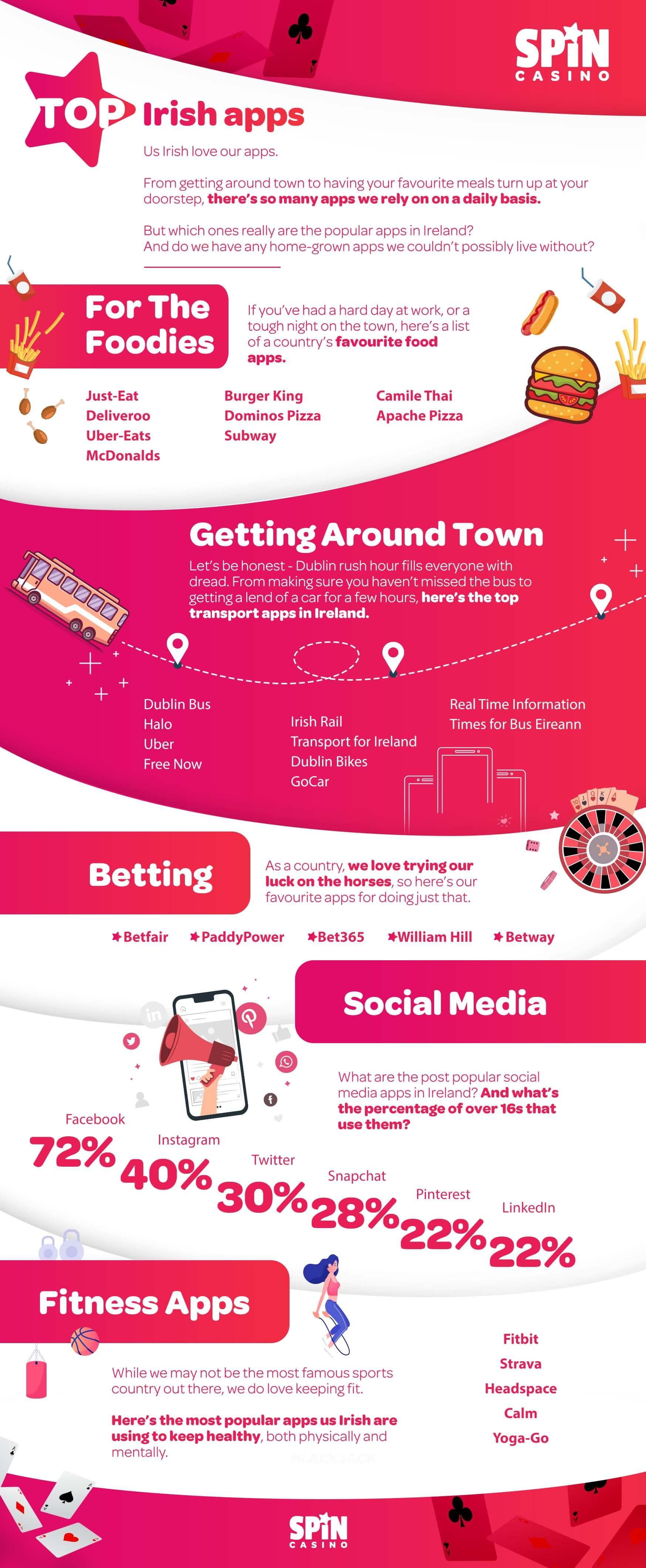 Top Online Casino Apps for Ireland