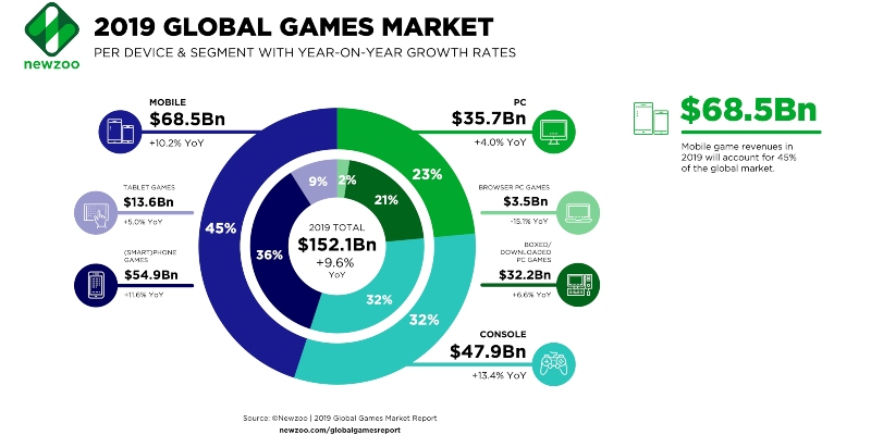 Global games market infographic for 2019; Spin Casino Blog