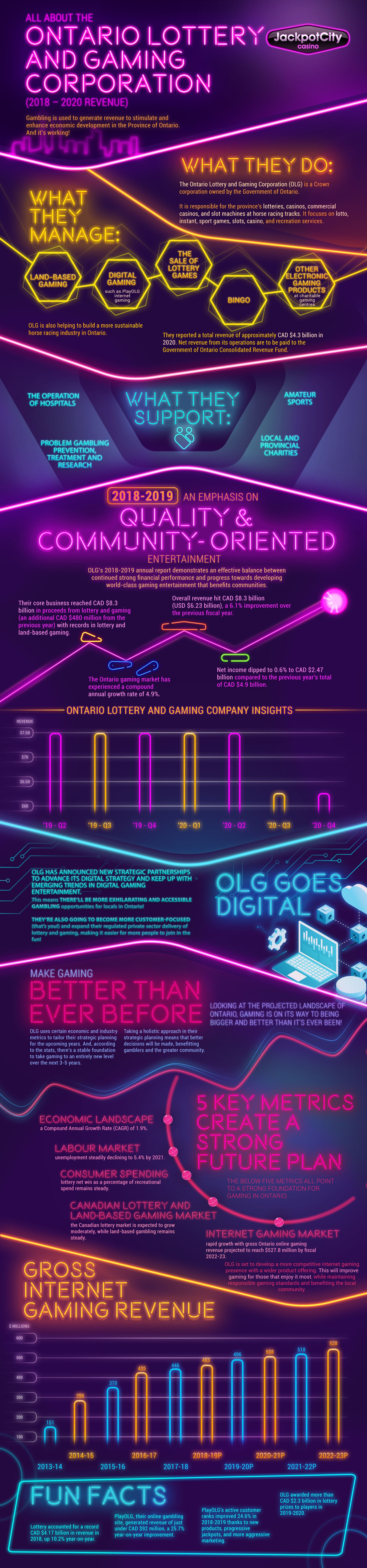 JackPot City Infograph | Ontario Lottery & Gaming Corp.