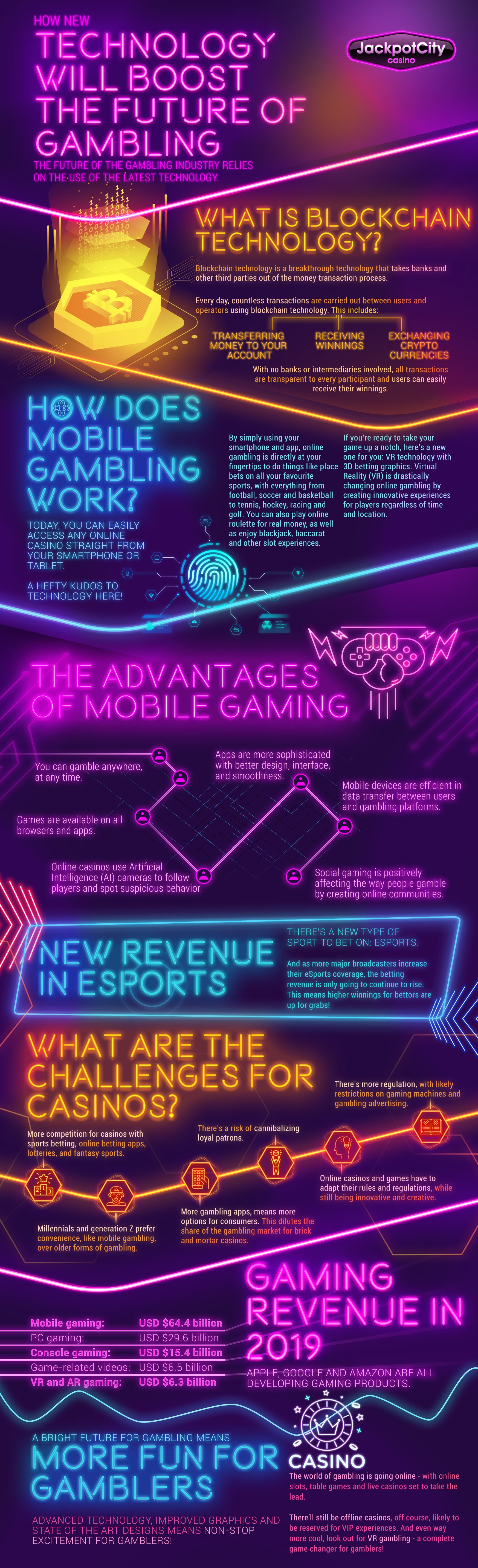 The Future of Online Gambling | Jackpot City infograph